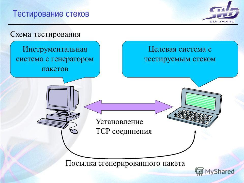 Тестирование стеков Схема тестирования Инструментальная система с генератором пакетов Целевая система с тестируемым стеком Установление TCP соединения Посылка сгенерированного пакета