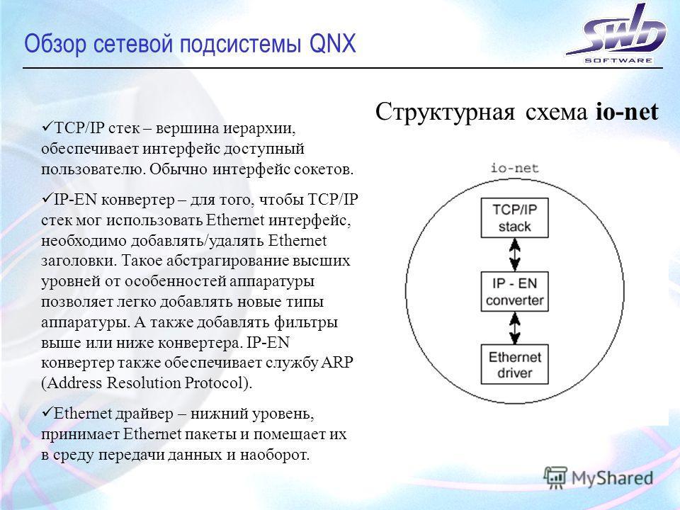 Обзор сетевой подсистемы QNX Структурная схема io-net TCP/IP стек – вершина иерархии, обеспечивает интерфейс доступный пользователю. Обычно интерфейс сокетов. IP-EN конвертер – для того, чтобы TCP/IP стек мог использовать Ethernet интерфейс, необходи