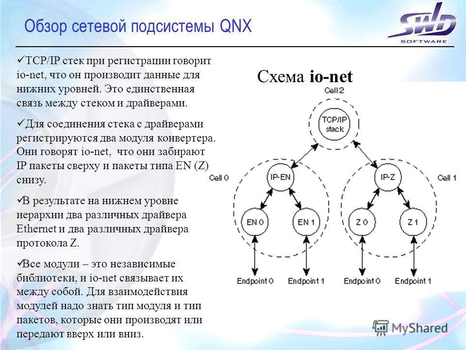 Обзор сетевой подсистемы QNX Схема io-net TCP/IP стек при регистрации говорит io-net, что он производит данные для нижних уровней. Это единственная связь между стеком и драйверами. Для соединения стека с драйверами регистрируются два модуля конвертер