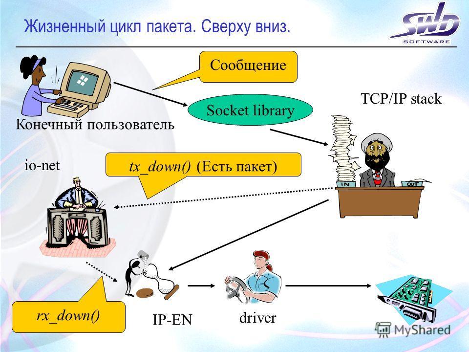 Жизненный цикл пакета. Сверху вниз. Socket library Конечный пользователь Сообщение tx_down() (Есть пакет) rx_down() TCP/IP stack io-net IP-EN driver