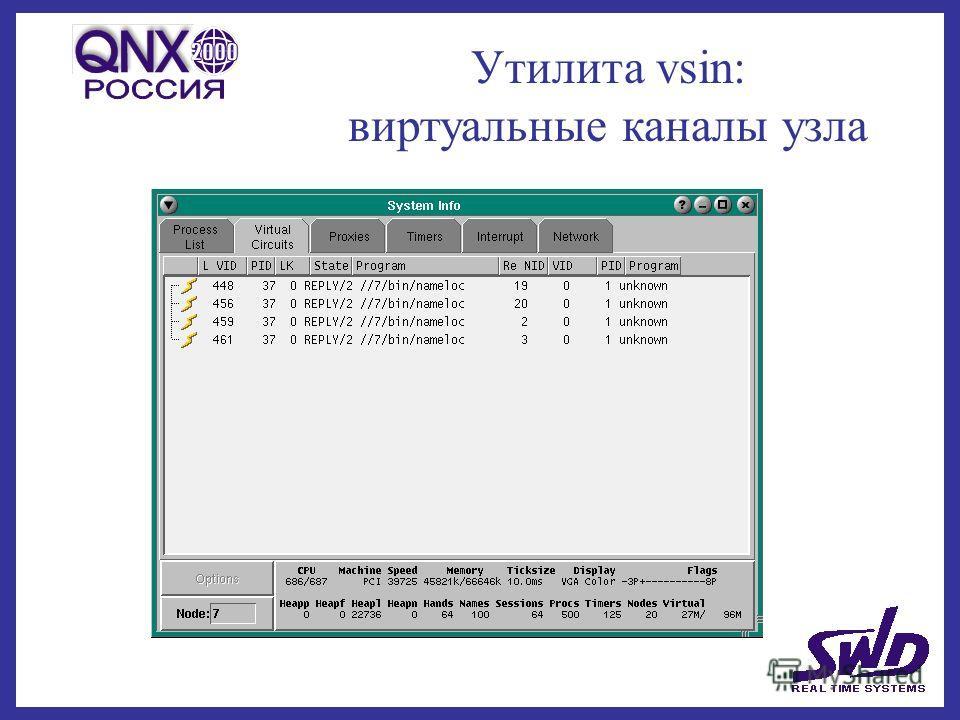 Утилита vsin: виртуальные каналы узла