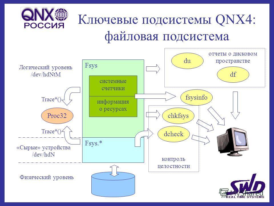 Ключевые подсистемы QNX4: файловая подсистема Логический уровень /dev/hdNtM «Сырые» устройства /dev/hdN Fsys Fsys.* Физический уровень системные счетчики fsysinfo df du dcheck информация о ресурсах отчеты о дисковом пространстве chkfsysProc32 Trace*(
