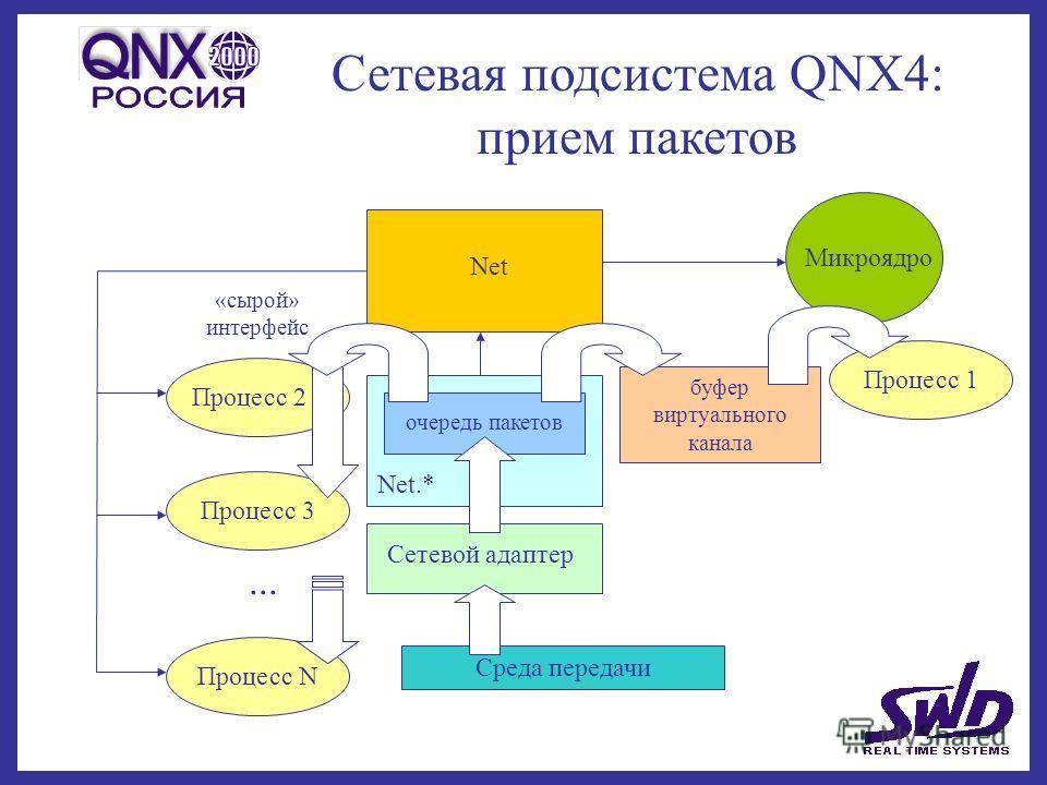 Сетевая подсистема QNX4: прием пакетов очередь пакетов Сетевой адаптер Среда передачи буфер виртуального канала Процесс 1 Микроядро Net.* Net «сырой» интерфейс Процесс 3 Процесс 2... Процесс N
