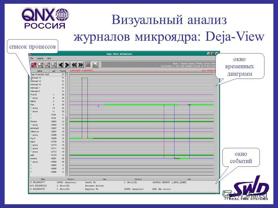 Визуальный анализ журналов микроядра: Deja-View окно временных диаграмм окно событий список процессов