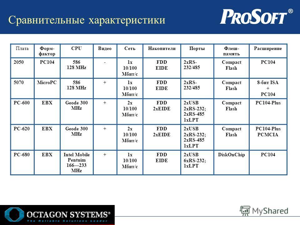 Сравнительные характеристики ПлатаФорм- фактор CPUВидеоСетьНакопителиПортыФлеш- память Расширение 2050РC104586 128 MHz -1x 10/100 Мбит/с FDD EIDE 2xRS- 232/485 Compact Flash РC104 5070MicroPC586 128 MHz +1x 10/100 Мбит/с FDD EIDE 2xRS- 232/485 Compac