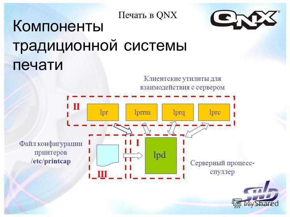 lpd Файл конфигурации принтеров /etc/printcap lprqlprrm Серверный процесс- спуллер Компоненты традиционной системы печати lprclpr Печать в QNX II I III Клиентские утилиты для взаимодействия с сервером