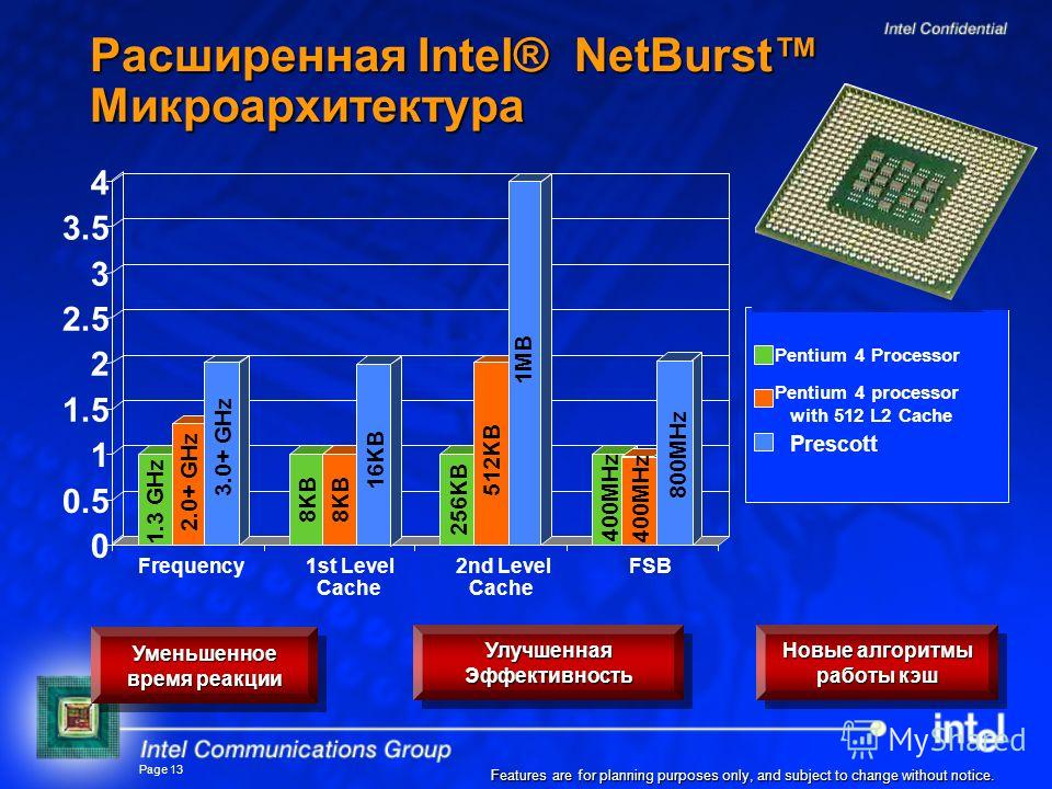 Page 13 Расширенная Intel® NetBurst Микроархитектура Features are for planning purposes only, and subject to change without notice. 0 0.5 1 1.5 2 2.5 3 3.5 4 Frequency1st Level Cache 2nd Level Cache FSB Pentium 4 Processor Pentium 4 processor with 51