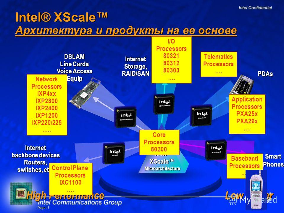 Page 17 High Performance Internet Storage, RAID/SAN Smart Phones Internet backbone devices Routers, switches, etc. DSLAM Line Cards Voice Access Equip PDAs Intel® XScale Архитектура и продукты на ее основе Intel ® XScale Microarchitecture I/O Process