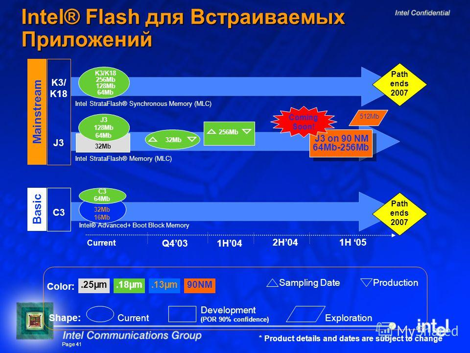 Page 41 Intel® Flash для Встраиваемых Приложений.25µm.18µm.13µm Exploration Development (POR 90% confidence) Current Color: Shape: 90NM Current Q4031H04 Mainstream 1H 05 Sampling DateProduction 32Mb 16Mb C3 64Mb Basic Intel StrataFlash® Synchronous M