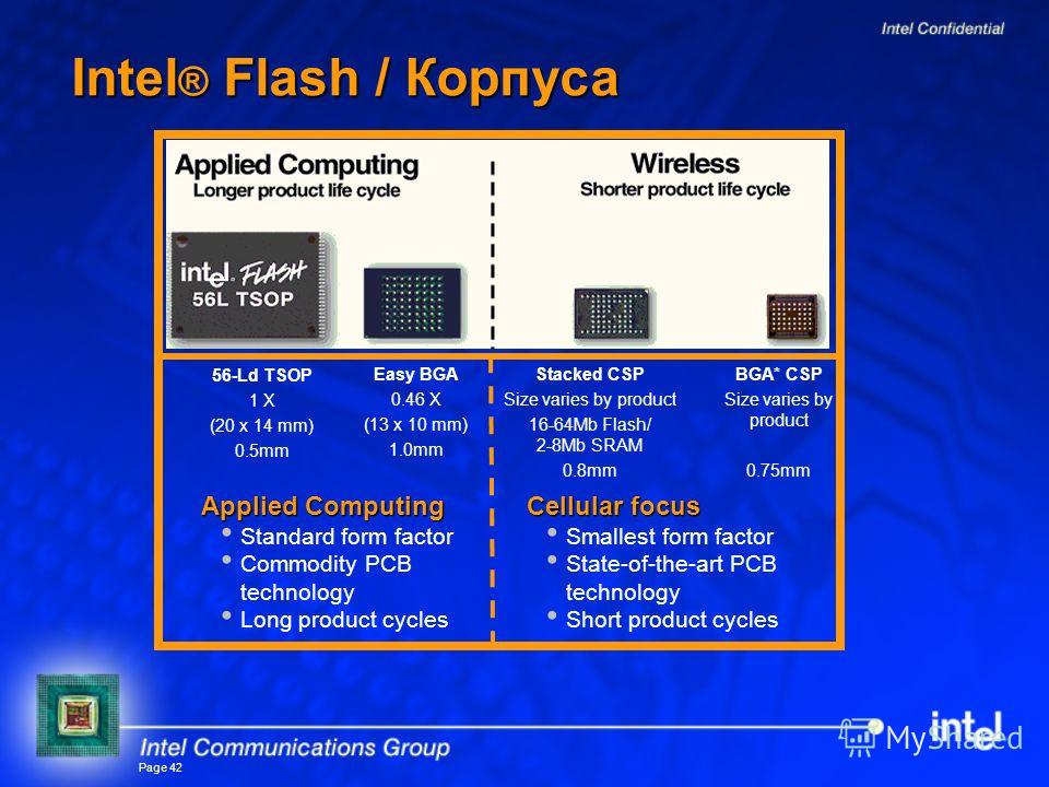 Page 42 Intel ® Flash / Корпуса Cellular focus Smallest form factor State-of-the-art PCB technology Short product cycles Applied Computing Standard form factor Commodity PCB technology Long product cycles 56-Ld TSOP 1 X (20 x 14 mm) 0.5mm Easy BGA 0.
