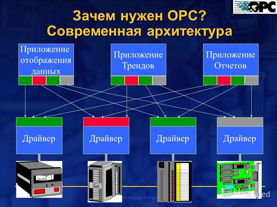 Copyright 2000 Науцилус. All Rights Reserved Зачем нужен OPC? Современная архитектура Драйвер Приложение отображения данных Приложение Трендов Приложение Отчетов