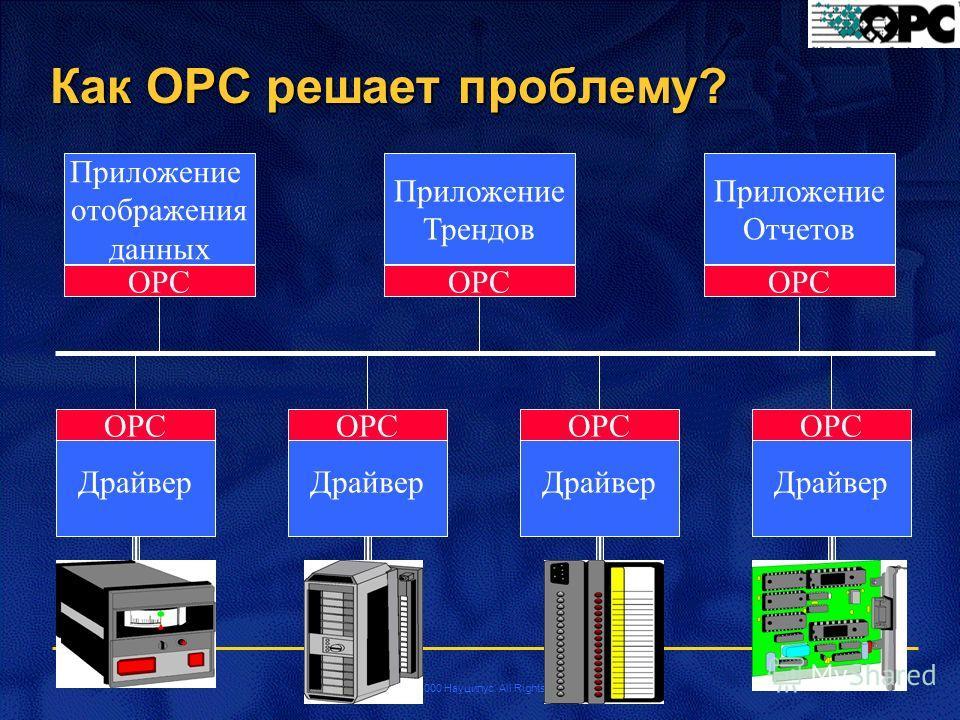 Copyright 2000 Науцилус. All Rights Reserved Как OPC решает проблему? Драйвер OPC Приложение отображения данных Приложение Трендов Приложение Отчетов OPC