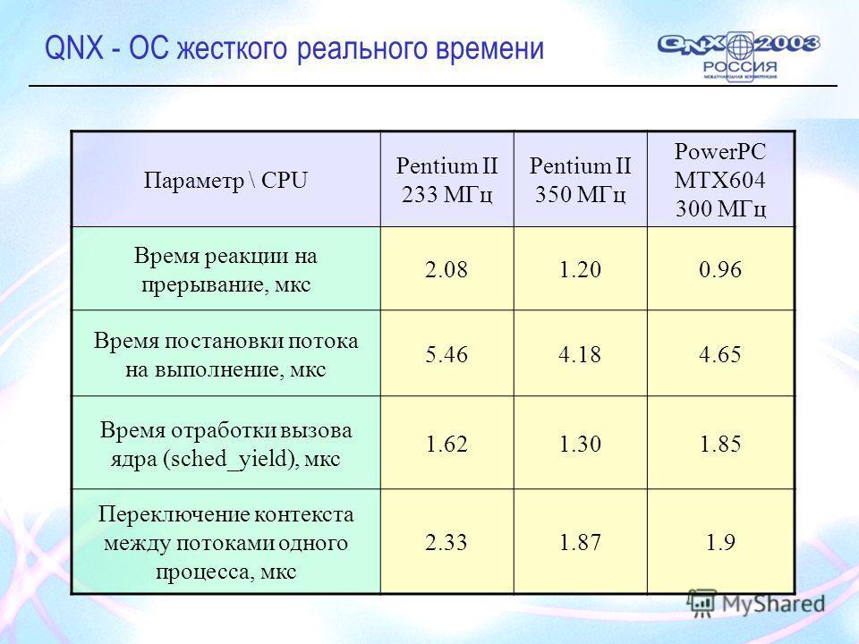 QNX - ОС жесткого реального времени Параметр \ CPU Pentium II 233 МГц Pentium II 350 МГц PowerPC MTX604 300 МГц Время реакции на прерывание, мкс 2.081.200.96 Время постановки потока на выполнение, мкс 5.464.184.65 Время отработки вызова ядра (sched_y