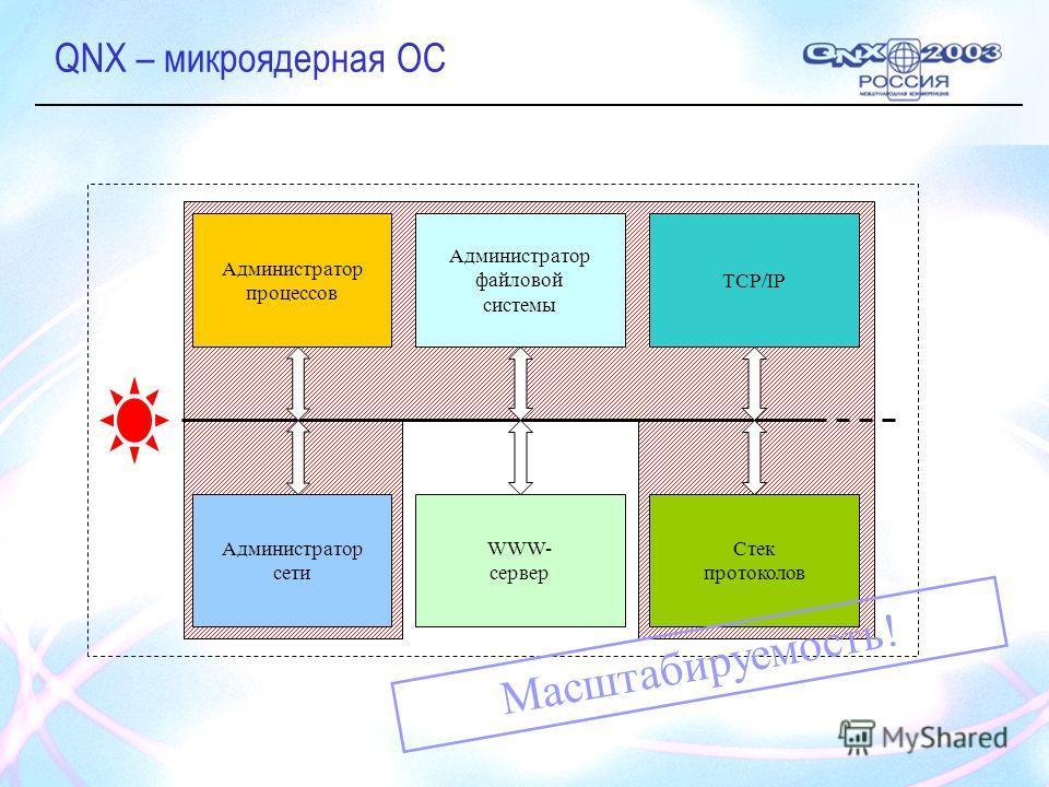QNX – микроядерная ОС Администратор процессов Администратор файловой системы TCP/IP Администратор сети WWW- сервер Стек протоколов Масштабируемость!