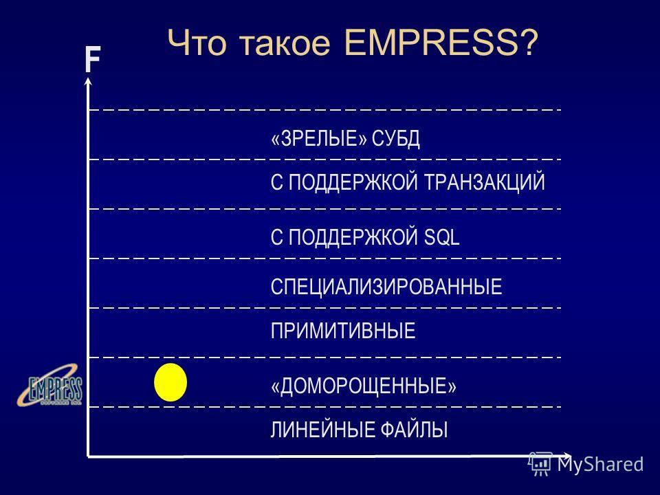 Что такое EMPRESS? F ЛИНЕЙНЫЕ ФАЙЛЫ «ДОМОРОЩЕННЫЕ» ПРИМИТИВНЫЕ СПЕЦИАЛИЗИРОВАННЫЕ С ПОДДЕРЖКОЙ SQL С ПОДДЕРЖКОЙ ТРАНЗАКЦИЙ «ЗРЕЛЫЕ» СУБД