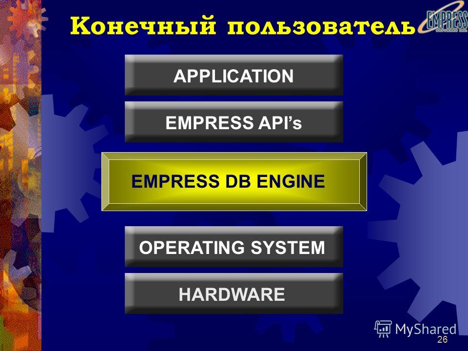 26 Конечный пользователь HARDWARE OPERATING SYSTEM APPLICATION EMPRESS APIs EMPRESS DB ENGINE