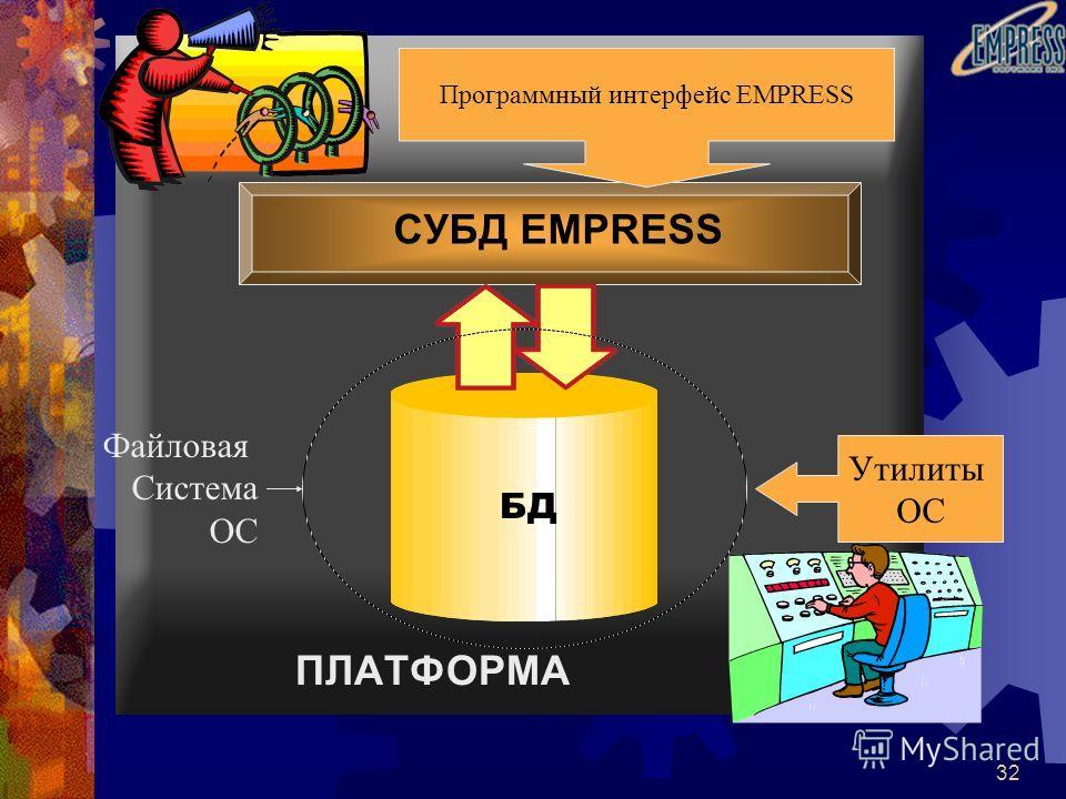 32 ПЛАТФОРМА БД СУБД EMPRESS Утилиты ОС Программный интерфейс EMPRESS Файловая Система ОС