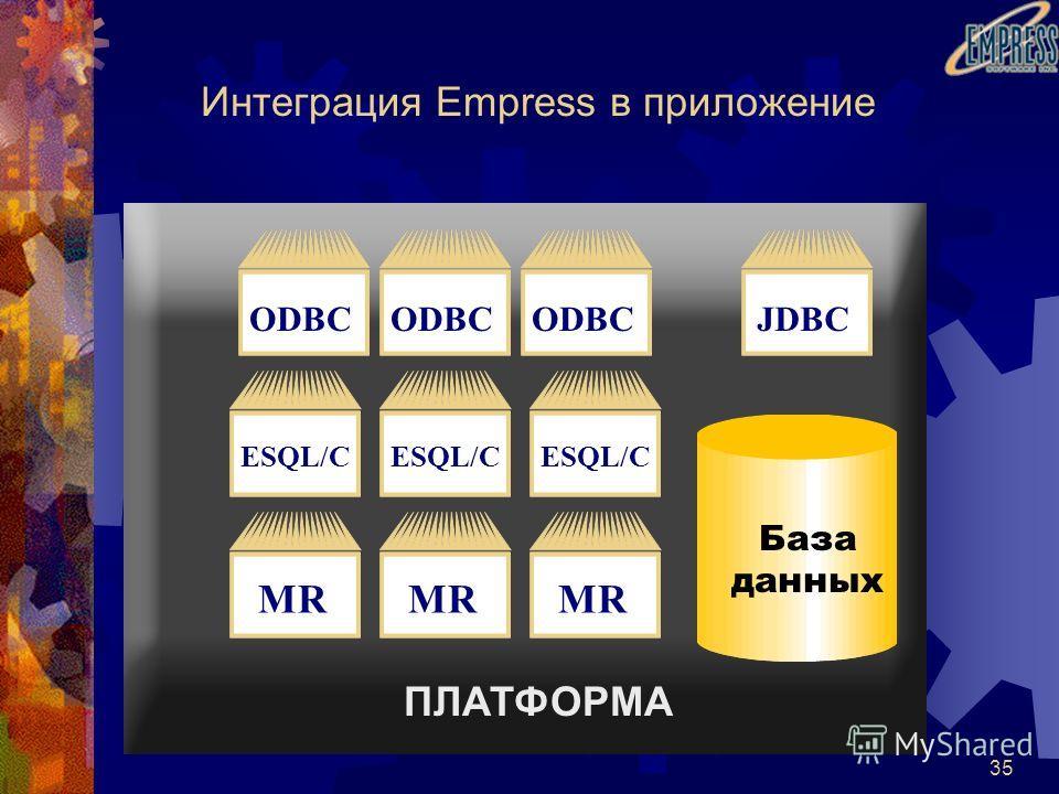 35 ПЛАТФОРМА База данных Интеграция Empress в приложение MR ESQL/C ODBC JDBC