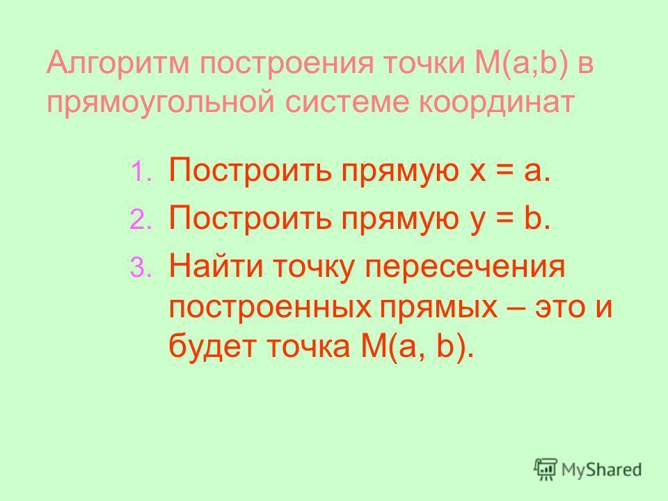 Алгоритм построения точки М(a;b) в прямоугольной системе координат 1. Построить прямую x = a. 2. Построить прямую y = b. 3. Найти точку пересечения построенных прямых – это и будет точка М(a, b).
