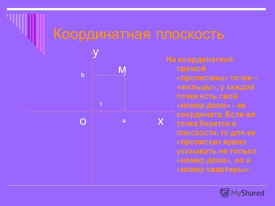 Координатная плоскость На координатной прямой «прописаны» точки – «жильцы», у каждой точки есть свой «номер дома» - ее координата. Если же точка берется в плоскости, то для ее «прописки» нужно указывать не только «номер дома», но и «номер квартиры».