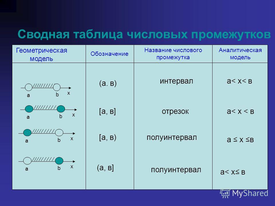 Геометрическая модель Обозначение Название числового промежутка Аналитическая модель Сводная таблица числовых промежутков (а. в) интервала< х< в [а, в]отрезока< х < в [а, в)полуинтервал а х в (а, в ] полуинтервал а< х в a x b a x b a x b a x b
