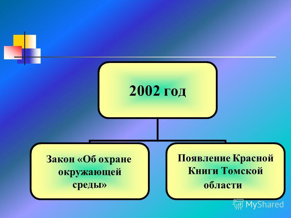 2002 год Закон «Об охране окружающей среды» Появление Красной Книги Томской области