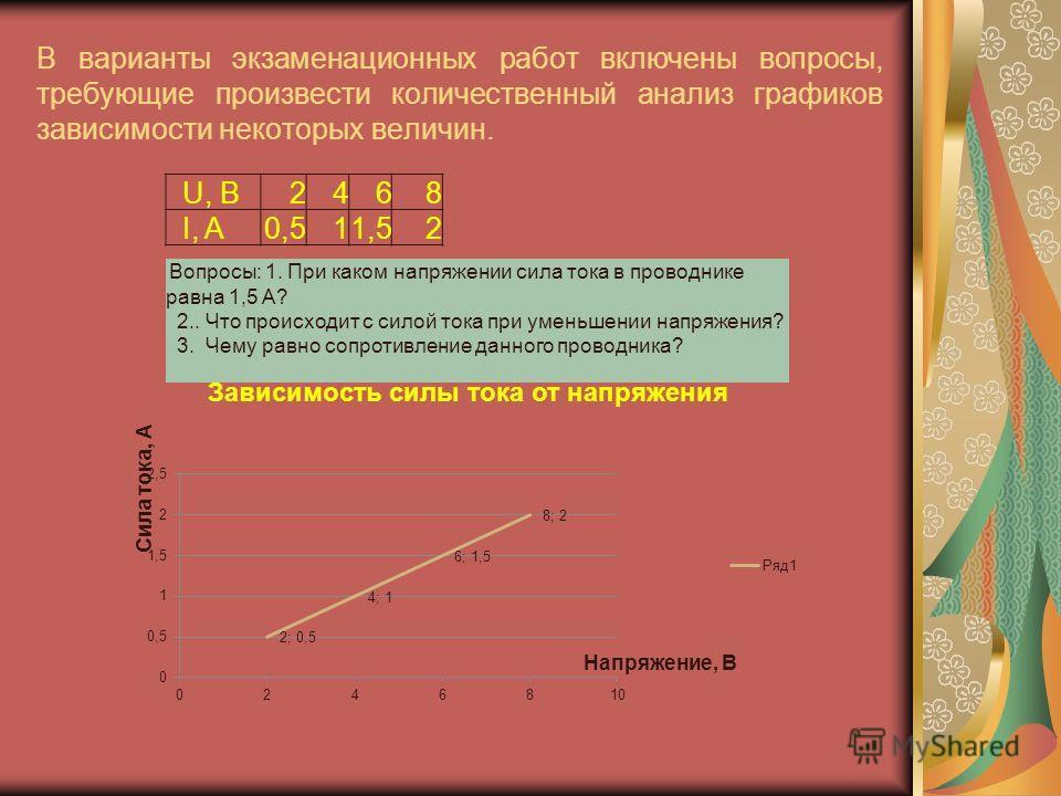 В варианты экзаменационных работ включены вопросы, требующие произвести количественный анализ графиков зависимости некоторых величин. U, B2468 I, A0,511,52 Вопросы: 1. При каком напряжении сила тока в проводнике равна 1,5 А? 2.. Что происходит с сило