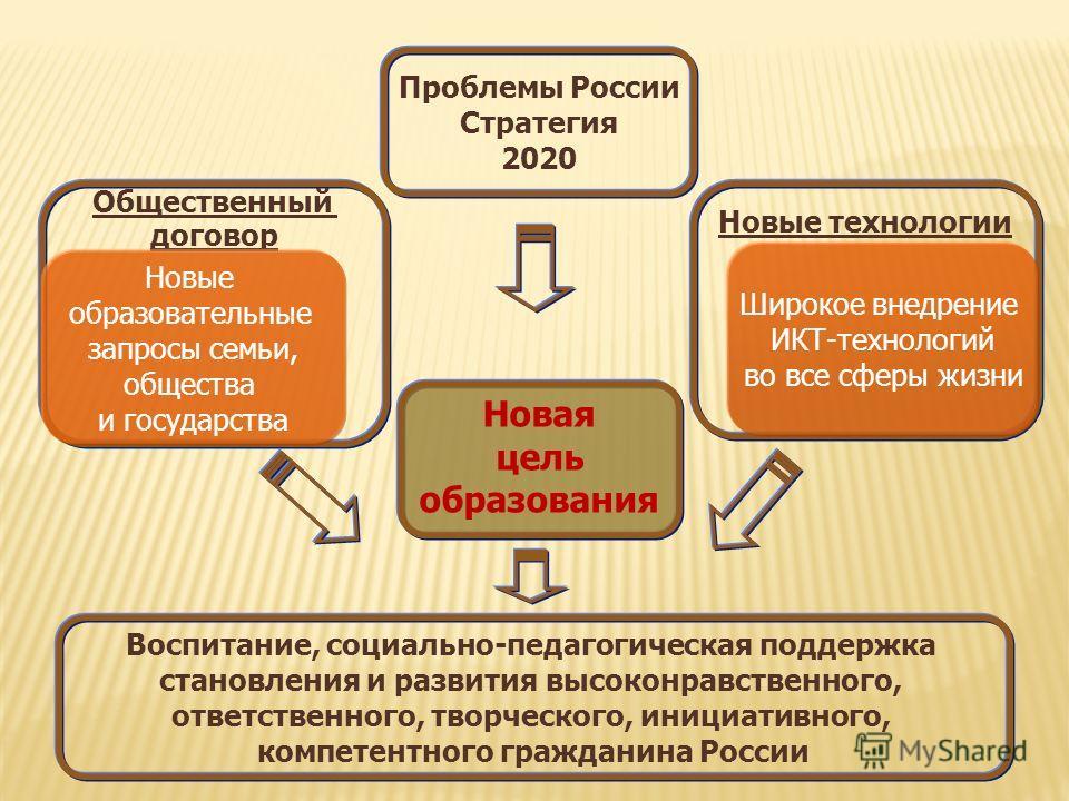 Проблемы России Стратегия 2020 Общественный договор Новые образовательные запросы семьи, общества и государства Новые технологии Широкое внедрение ИКТ-технологий во все сферы жизни Новая цель образования Воспитание, социально-педагогическая поддержка