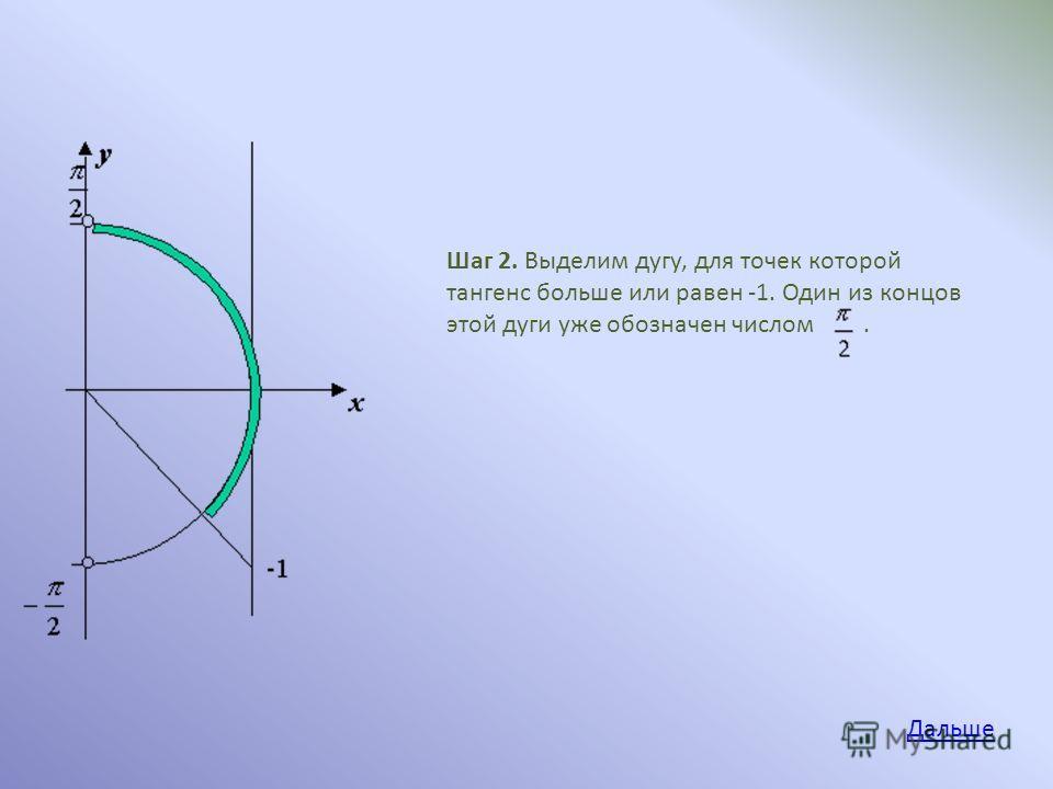 Шаг 2. Выделим дугу, для точек которой тангенс больше или равен -1. Один из концов этой дуги уже обозначен числом. Дальше