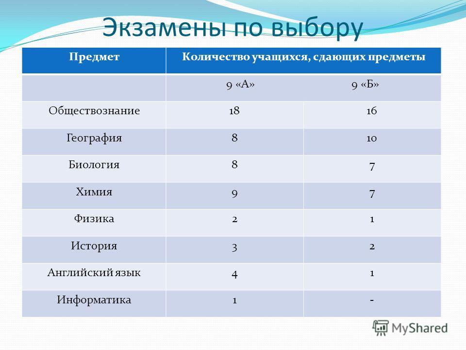 Экзамены по выбору ПредметКоличество учащихся, сдающих предметы 9 «А» 9 «Б» Обществознание1816 География810 Биология87 Химия97 Физика21 История32 Английский язык41 Информатика1-