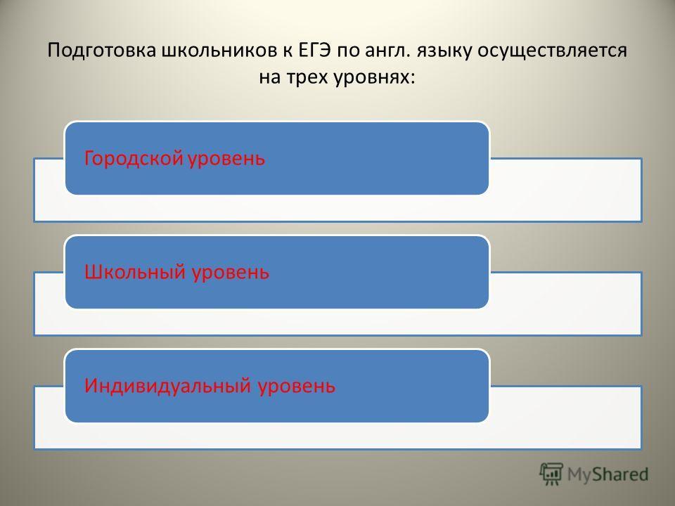 Подготовка школьников к ЕГЭ по англ. языку осуществляется на трех уровнях: Городской уровеньШкольный уровеньИндивидуальный уровень