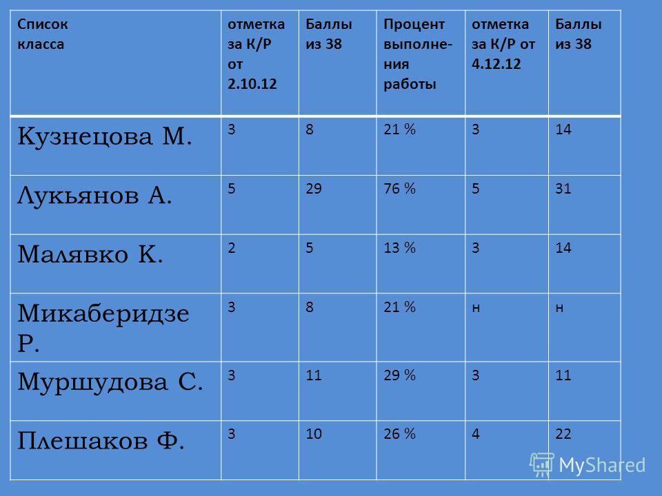 Список класса отметка за К/Р от 2.10.12 Баллы из 38 Процент выполне- ния работы отметка за К/Р от 4.12.12 Баллы из 38 Кузнецова М. 3821 %314 Лукьянов А. 52976 %531 Малявко К. 2513 %314 Микаберидзе Р. 3821 %нн Муршудова С. 31129 %311 Плешаков Ф. 31026