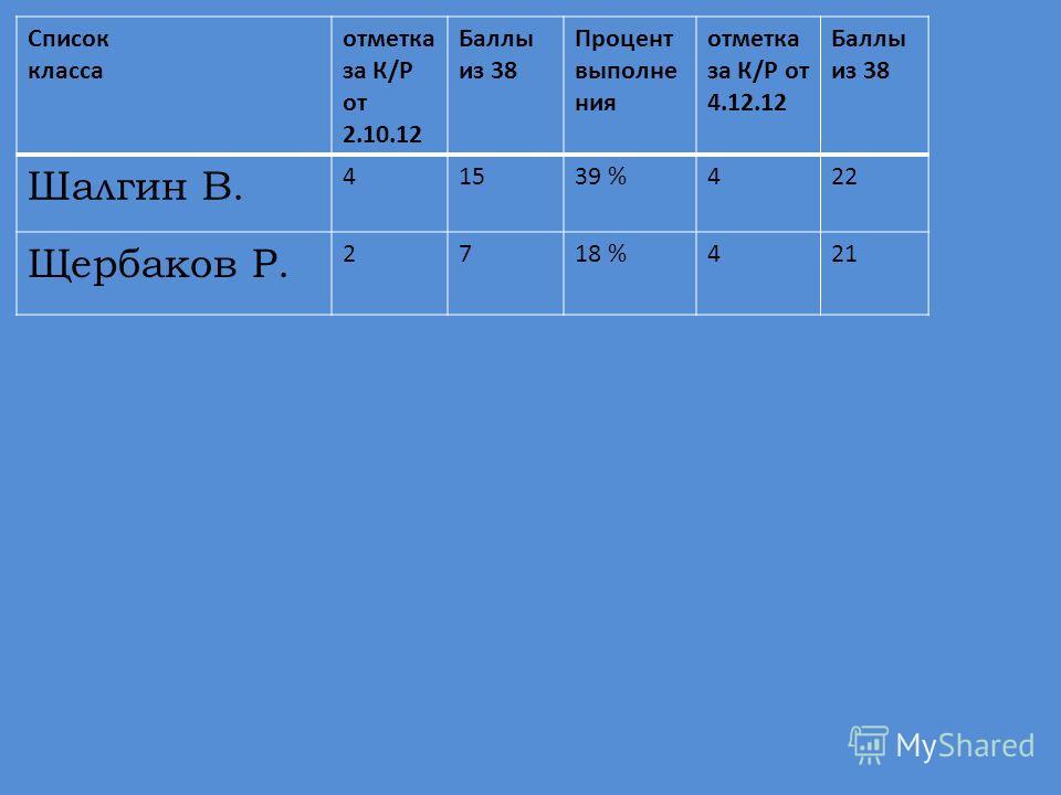 Список класса отметка за К/Р от 2.10.12 Баллы из 38 Процент выполне ния отметка за К/Р от 4.12.12 Баллы из 38 Шалгин В. 41539 %422 Щербаков Р. 2718 %421
