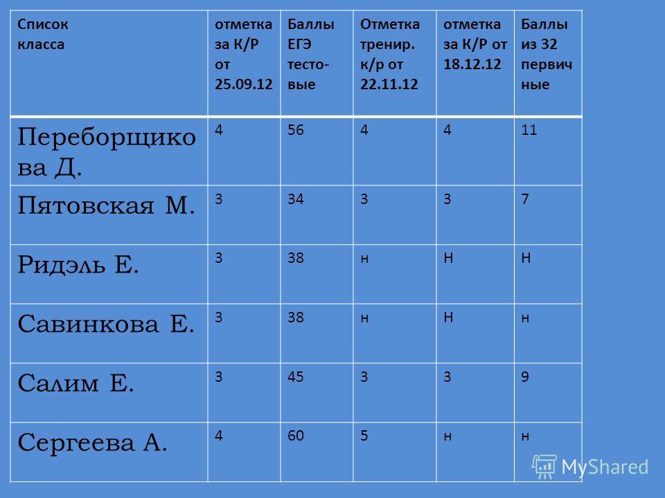 Список класса отметка за К/Р от 25.09.12 Баллы ЕГЭ тесто- вые Отметка тренир. к/р от 22.11.12 отметка за К/Р от 18.12.12 Баллы из 32 первич ные Переборщико ва Д. 4564411 Пятовская М. 334337 Ридэль Е. 338нНН Савинкова Е. 338нНн Салим Е. 345339 Сергеев