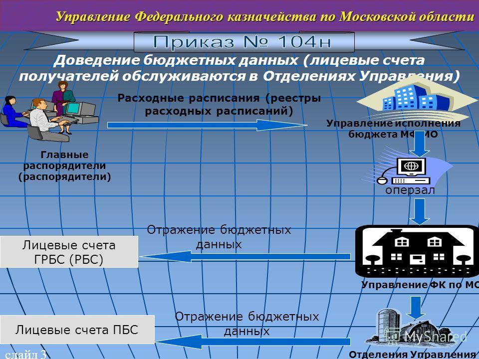 слайд 3 Управление Федерального казначейства по Московской области Доведение бюджетных данных (лицевые счета получателей обслуживаются в Отделениях Управления) Расходные расписания (реестры расходных расписаний) Главные распорядители (распорядители)