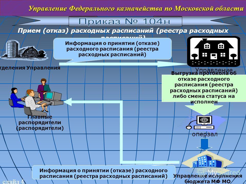 слайд 4 Управление Федерального казначейства по Московской области Прием (отказ) расходных расписаний (реестра расходных расписаний) Отделения Управления Управление Информация о принятии (отказе) расходного расписания (реестра расходных расписаний) о