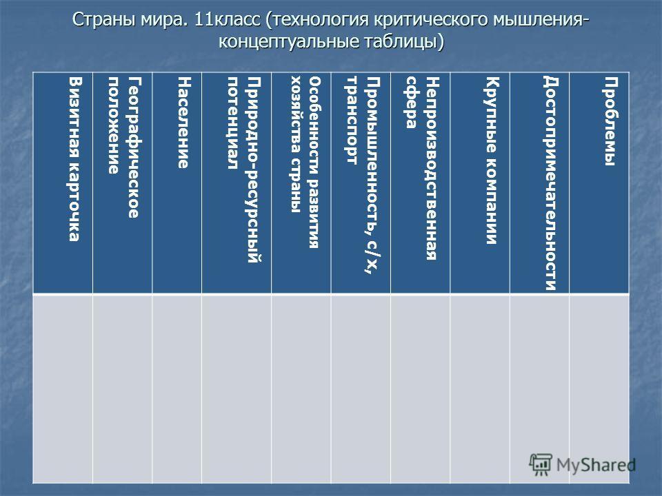 Страны мира. 11класс (технология критического мышления- концептуальные таблицы) Визитная карточкаГеографическоеположениеНаселениеПриродно-ресурсныйпотенциалОсобенности развитияхозяйства страныПромышленность, с/х, транспортНепроизводственнаясфераКрупн