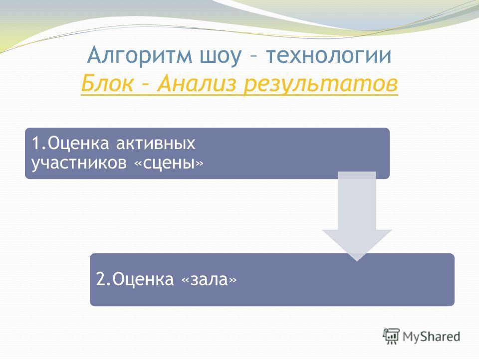 Блок - Реализация Алгоритм шоу-технологии Блок - Реализация 1.Запуск2.Задание и оценивание3.Финал