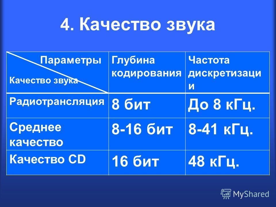 4. Качество звука Параметры Качество звука Глубина кодирования Частота дискретизаци и Радиотрансляция 8 битДо 8 кГц. Среднее качество 8-16 бит8-41 кГц. Качество CD 16 бит48 кГц.