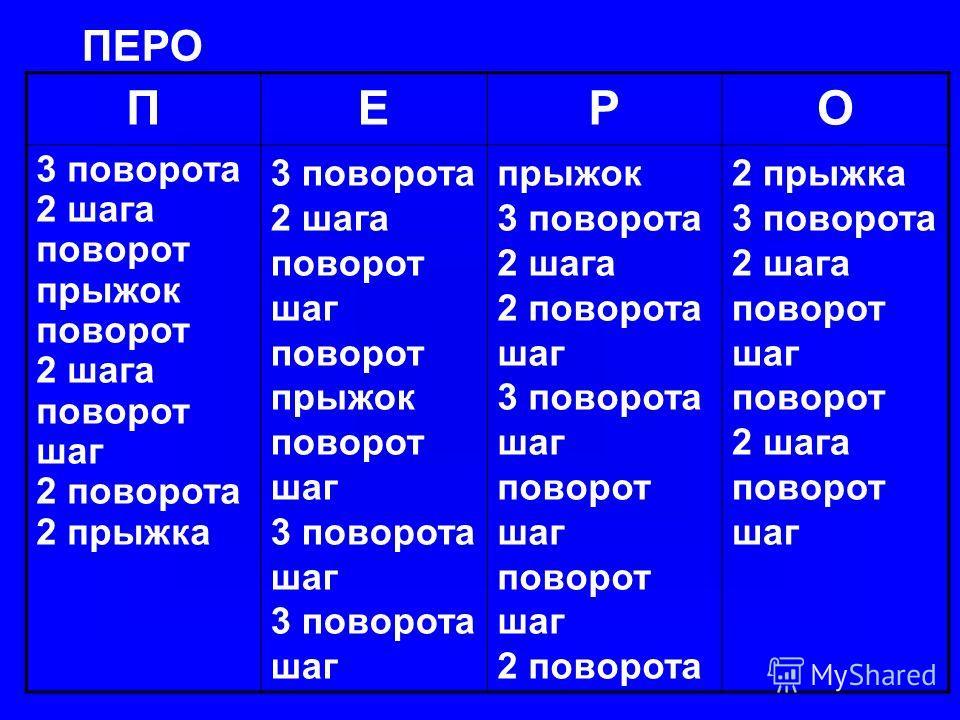 ПЕРО ПЕРО 3 поворота 2 шага поворот прыжок поворот 2 шага поворот шаг 2 поворота 2 прыжка 3 поворота 2 шага поворот шаг поворот прыжок поворот шаг 3 поворота шаг 3 поворота шаг прыжок 3 поворота 2 шага 2 поворота шаг 3 поворота шаг поворот шаг поворо