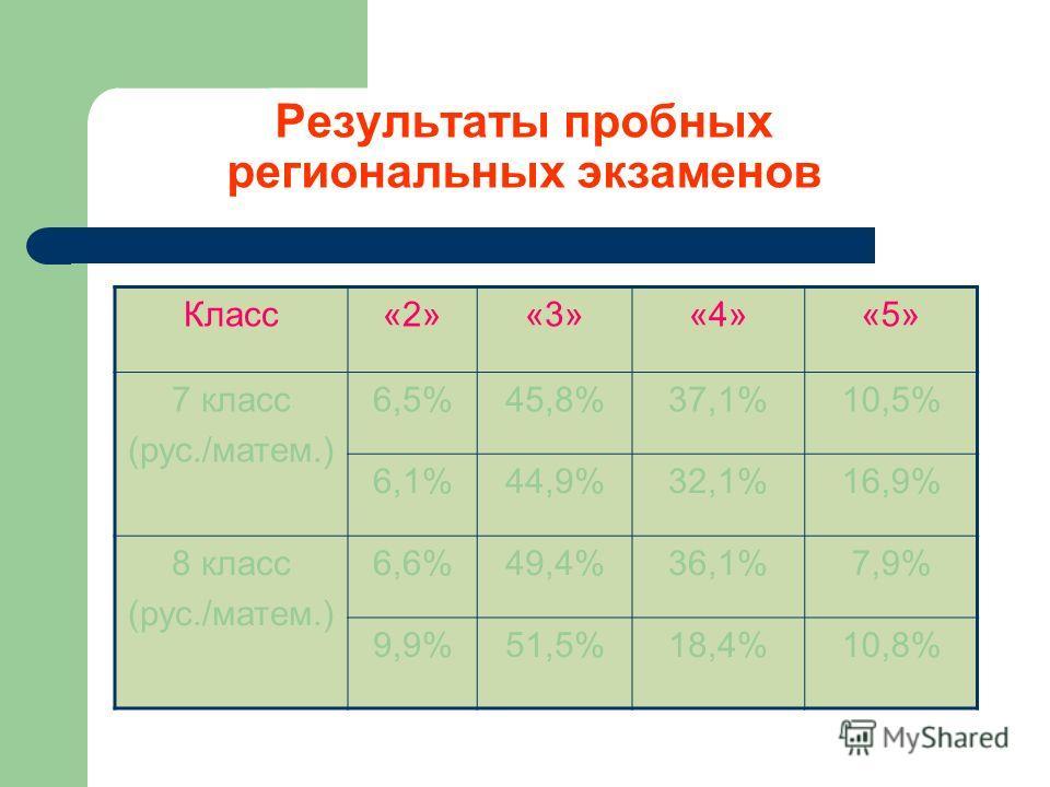 Результаты пробных региональных экзаменов Класс«2»«3»«4»«5» 7 класс (рус./матем.) 6,5%45,8%37,1%10,5% 6,1%44,9%32,1%16,9% 8 класс (рус./матем.) 6,6%49,4%36,1%7,9% 9,9%51,5%18,4%10,8%
