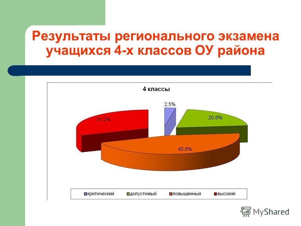 Результаты регионального экзамена учащихся 4-х классов ОУ района