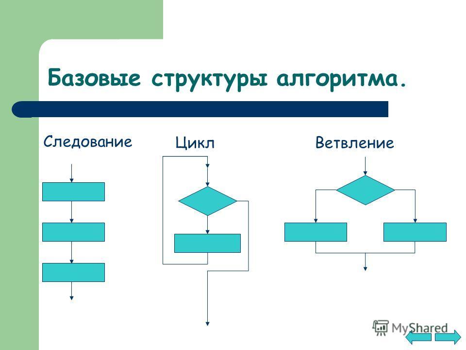 Базовые структуры алгоритма. Следование ЦиклВетвление
