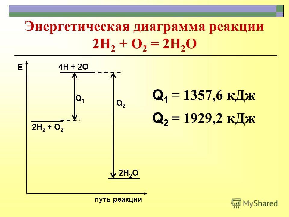 Энергетическая диаграмма реакции 2Н 2 + О 2 = 2Н 2 О 2Н 2 + О 2 путь реакции Е 4Н + 2О 2Н 2 О Q1Q1 Q 2 = 1929,2 кДж Q2Q2 Q 1 = 1357,6 кДж