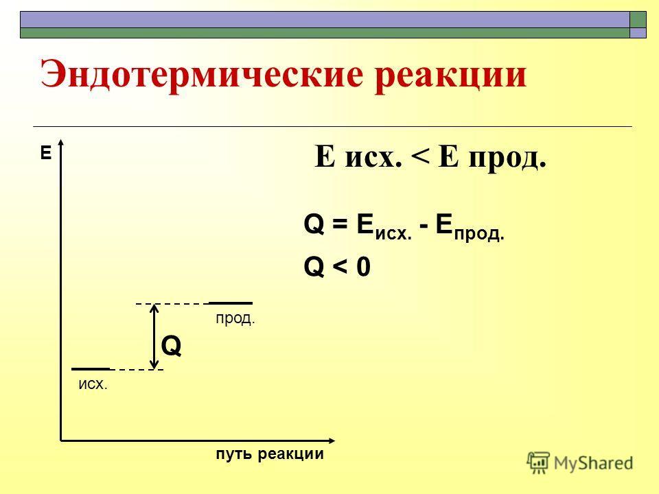 Эндотермические реакции E исх. < E прод. исх. прод. путь реакции Е Q Q = E исх. - E прод. Q < 0