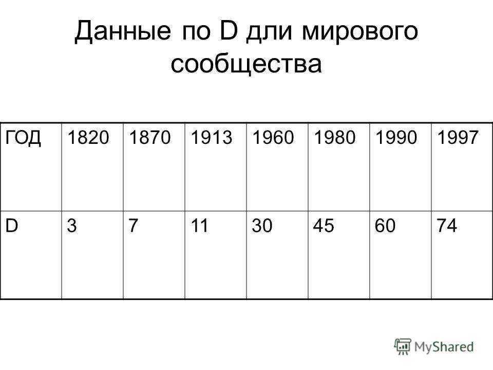 Данные по D дли мирового сообщества ГОД1820187019131960198019901997 D371130456074