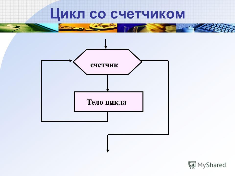 Цикл со счетчиком счетчик Тело цикла