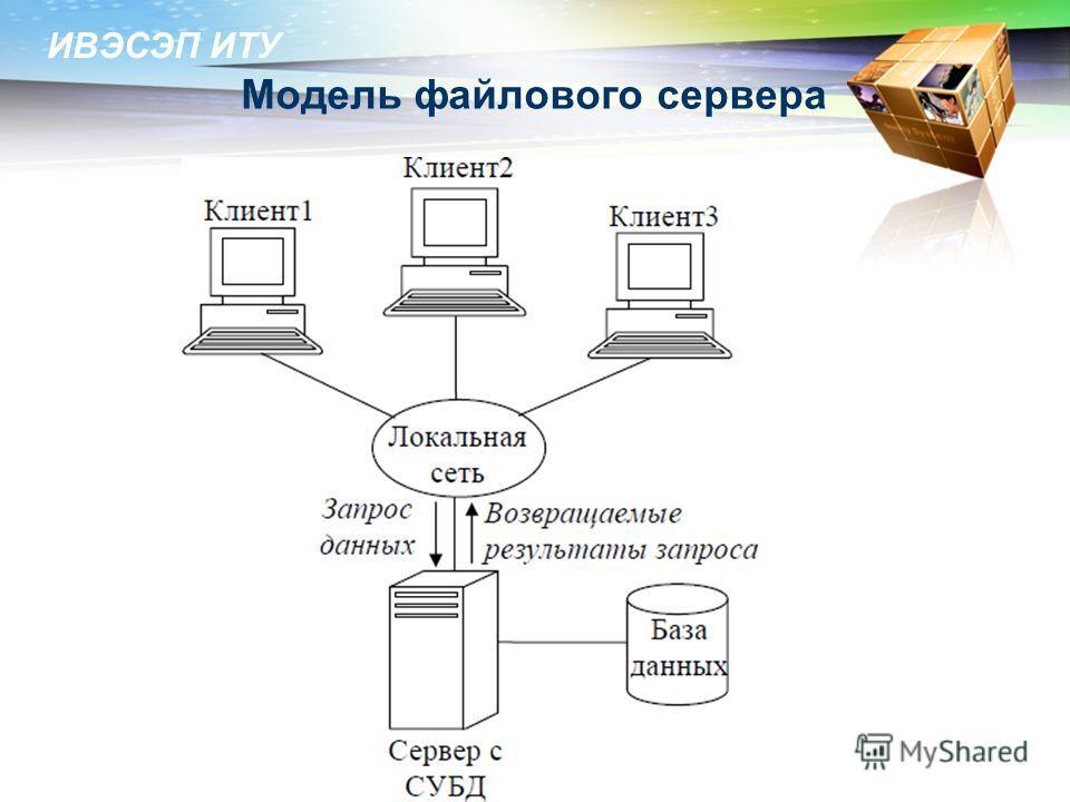 ИВЭСЭП ИТУ Модель файлового сервера