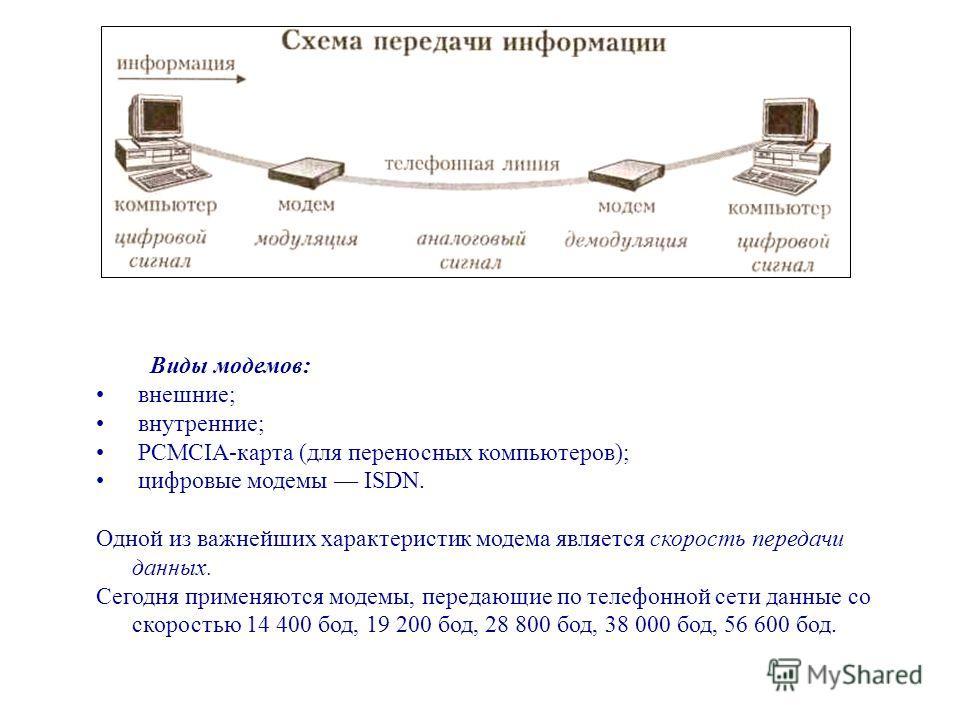 Виды модемов: внешние; внутренние; PCMCIA-карта (для переносных компьютеров); цифровые модемы ISDN. Одной из важнейших характеристик модема является скорость передачи данных. Сегодня применяются модемы, передающие по телефонной сети данные со скорост