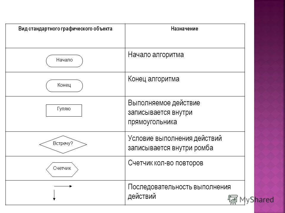 Вид стандартного графического объектаНазначение Начало алгоритма Конец алгоритма Выполняемое действие записывается внутри прямоугольника Условие выполнения действий записывается внутри ромба Счетчик кол-во повторов Последовательность выполнения дейст